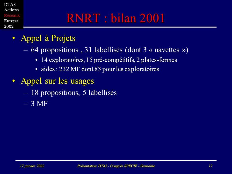 17 janvier 2002Présentation DTA3 - Congrès SPECIF - Grenoble12 RNRT : bilan 2001 Appel à ProjetsAppel à Projets –64 propositions, 31 labellisés (dont 3 « navettes ») 14 exploratoires, 15 pré-compétitifs, 2 plates-formes aides : 232 MF dont 83 pour les exploratoires Appel sur les usagesAppel sur les usages –18 propositions, 5 labellisés –3 MF DTA3 Actions Réseaux Europe 2002