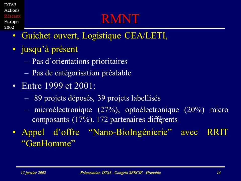 17 janvier 2002Présentation DTA3 - Congrès SPECIF - Grenoble14 RMNT Guichet ouvert, Logistique CEA/LETI,Guichet ouvert, Logistique CEA/LETI, jusquà présentjusquà présent –Pas dorientations prioritaires –Pas de catégorisation préalable Entre 1999 et 2001: – 89 projets déposés, 39 projets labellisés – microélectronique (27%), optoélectronique (20%) micro composants (17%).