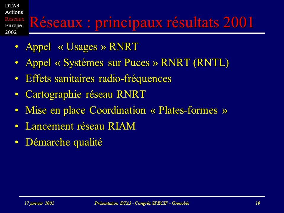 17 janvier 2002Présentation DTA3 - Congrès SPECIF - Grenoble19 Réseaux : principaux résultats 2001 Appel « Usages » RNRTAppel « Usages » RNRT Appel « Systèmes sur Puces » RNRT (RNTL)Appel « Systèmes sur Puces » RNRT (RNTL) Effets sanitaires radio-fréquencesEffets sanitaires radio-fréquences Cartographie réseau RNRTCartographie réseau RNRT Mise en place Coordination « Plates-formes »Mise en place Coordination « Plates-formes » Lancement réseau RIAMLancement réseau RIAM Démarche qualitéDémarche qualité DTA3 Actions Réseaux Europe 2002