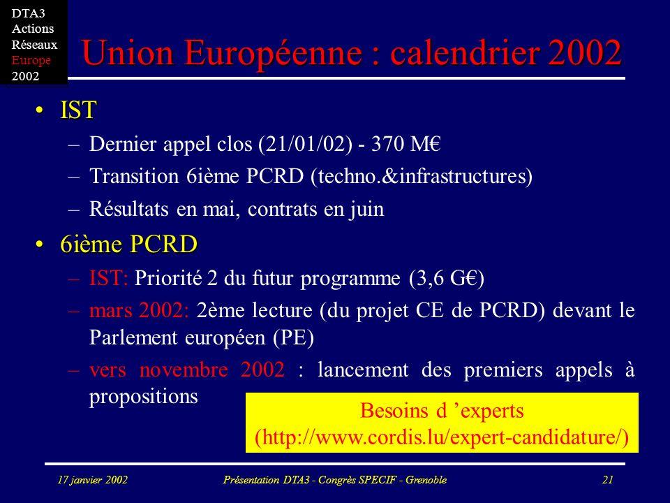 17 janvier 2002Présentation DTA3 - Congrès SPECIF - Grenoble21 DTA3 Actions Réseaux Europe 2002 Union Européenne : calendrier 2002 ISTIST –Dernier appel clos (21/01/02) - 370 M –Transition 6ième PCRD (techno.&infrastructures) –Résultats en mai, contrats en juin 6ième PCRD6ième PCRD –IST: Priorité 2 du futur programme (3,6 G) –mars 2002: 2ème lecture (du projet CE de PCRD) devant le Parlement européen (PE) –vers novembre 2002 : lancement des premiers appels à propositions Besoins d experts (http://www.cordis.lu/expert-candidature/)