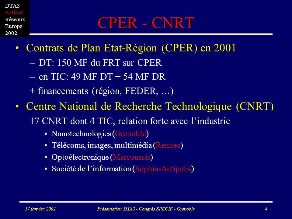 17 janvier 2002Présentation DTA3 - Congrès SPECIF - Grenoble4 CPER - CNRT Contrats de Plan Etat-Région (CPER) en 2001Contrats de Plan Etat-Région (CPER) en 2001 –DT: 150 MF du FRT sur CPER –en TIC: 49 MF DT + 54 MF DR + financements (région, FEDER, …) Centre National de Recherche Technologique (CNRT)Centre National de Recherche Technologique (CNRT) 17 CNRT dont 4 TIC, relation forte avec lindustrie Nanotechnologies (Grenoble) Télécoms, images, multimédia (Rennes) Optoélectronique (Marcoussis) Société de linformation (Sophia-Antipolis) DTA3 Actions Réseaux Europe 2002