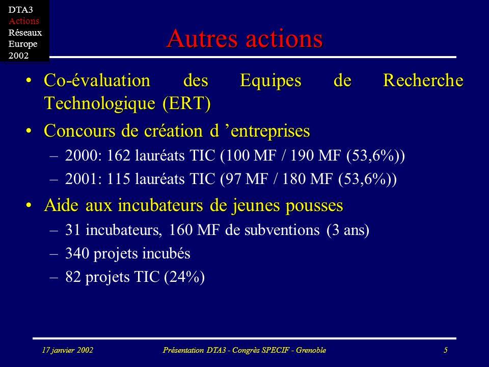 17 janvier 2002Présentation DTA3 - Congrès SPECIF - Grenoble5 Autres actions Co-évaluation des Equipes de Recherche Technologique (ERT)Co-évaluation des Equipes de Recherche Technologique (ERT) Concours de création d entreprisesConcours de création d entreprises –2000: 162 lauréats TIC (100 MF / 190 MF (53,6%)) –2001: 115 lauréats TIC (97 MF / 180 MF (53,6%)) Aide aux incubateurs de jeunes poussesAide aux incubateurs de jeunes pousses –31 incubateurs, 160 MF de subventions (3 ans) –340 projets incubés –82 projets TIC (24%) DTA3 Actions Réseaux Europe 2002
