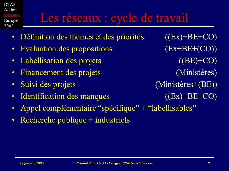 17 janvier 2002Présentation DTA3 - Congrès SPECIF - Grenoble8 Les réseaux : cycle de travail Définition des thèmes et des priorités ((Ex)+BE+CO)Définition des thèmes et des priorités ((Ex)+BE+CO) Evaluation des propositions(Ex+BE+(CO))Evaluation des propositions(Ex+BE+(CO)) Labellisation des projets ((BE)+CO)Labellisation des projets ((BE)+CO) Financement des projets (Ministères)Financement des projets (Ministères) Suivi des projets (Ministères+(BE))Suivi des projets (Ministères+(BE)) Identification des manques ((Ex)+BE+CO)Identification des manques ((Ex)+BE+CO) Appel complémentaire spécifique + labellisablesAppel complémentaire spécifique + labellisables Recherche publique + industrielsRecherche publique + industriels DTA3 Actions Réseaux Europe 2002