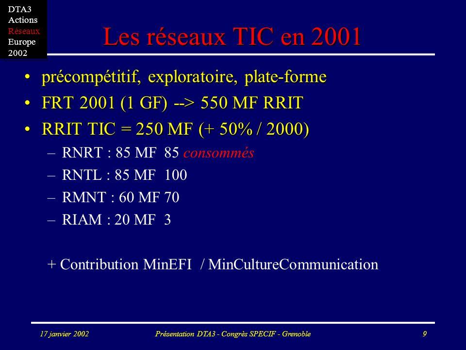 17 janvier 2002Présentation DTA3 - Congrès SPECIF - Grenoble9 Les réseaux TIC en 2001 précompétitif, exploratoire, plate-formeprécompétitif, exploratoire, plate-forme FRT 2001 (1 GF) --> 550 MF RRITFRT 2001 (1 GF) --> 550 MF RRIT RRIT TIC = 250 MF (+ 50% / 2000)RRIT TIC = 250 MF (+ 50% / 2000) –RNRT : 85 MF 85 consommés –RNTL : 85 MF100 –RMNT : 60 MF70 –RIAM : 20 MF3 + Contribution MinEFI / MinCultureCommunication DTA3 Actions Réseaux Europe 2002