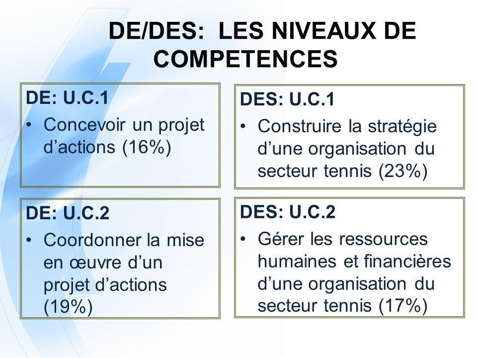 DE: U.C.3 Conduire une démarche de perfectionnement en tennis (60%) DE: U.C.4 Encadrer le tennis en sécurité (5%) DE/DES: LES NIVEAUX DE COMPETENCES DES: U.C.3 Diriger un système dentrainement en tennis (55%) DES: U.C.4 Encadrer le tennis en sécurité (5%)