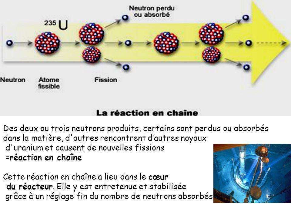 Des deux ou trois neutrons produits, certains sont perdus ou absorbés dans la matière, d autres rencontrent dautres noyaux d uranium et causent de nouvelles fissions =réaction en chaîne Cette réaction en chaîne a lieu dans le cœur du réacteur.