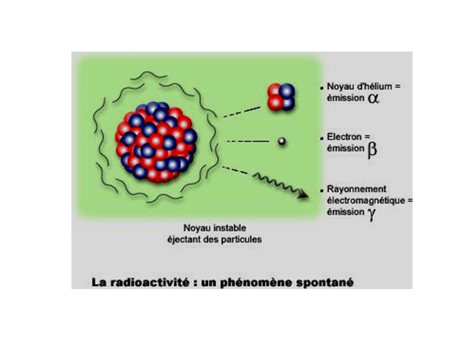 Rayons peu pénétrants Rayons alpha Emission dun noyau dHe Portée dans lair = 2,5 à 8,5 cm Arrêtés par une feuille de papier Ou la surface externe de la peau Rayons un peu plus pénétrants Rayons beta Emission dun électron Portée dans lair = quelques m Traverse la couche supérieure De la peau Arrêtés par une feuille de Al ou une vitre Rayons très pénétrants Rayons gamma Nature électromagnétique Arrêtés seulement par de Grandes épaisseurs de matéraiux (béton, plomb…) Les trois types de rayonnements radioactifs