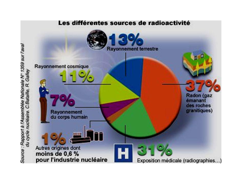 C-la radioactivité et la santé