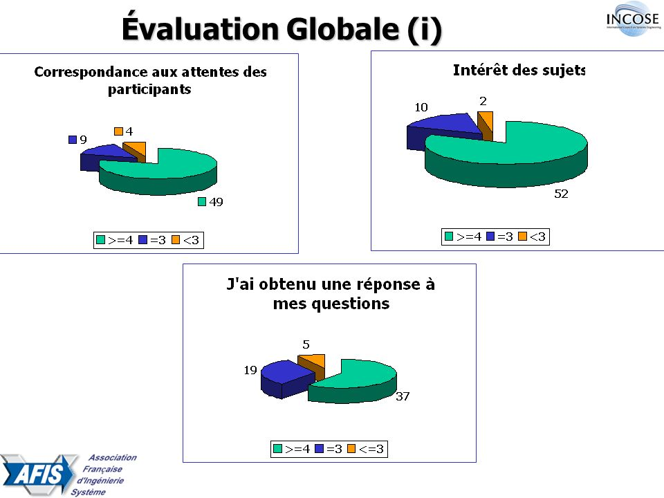 Évaluation Globale (ii)