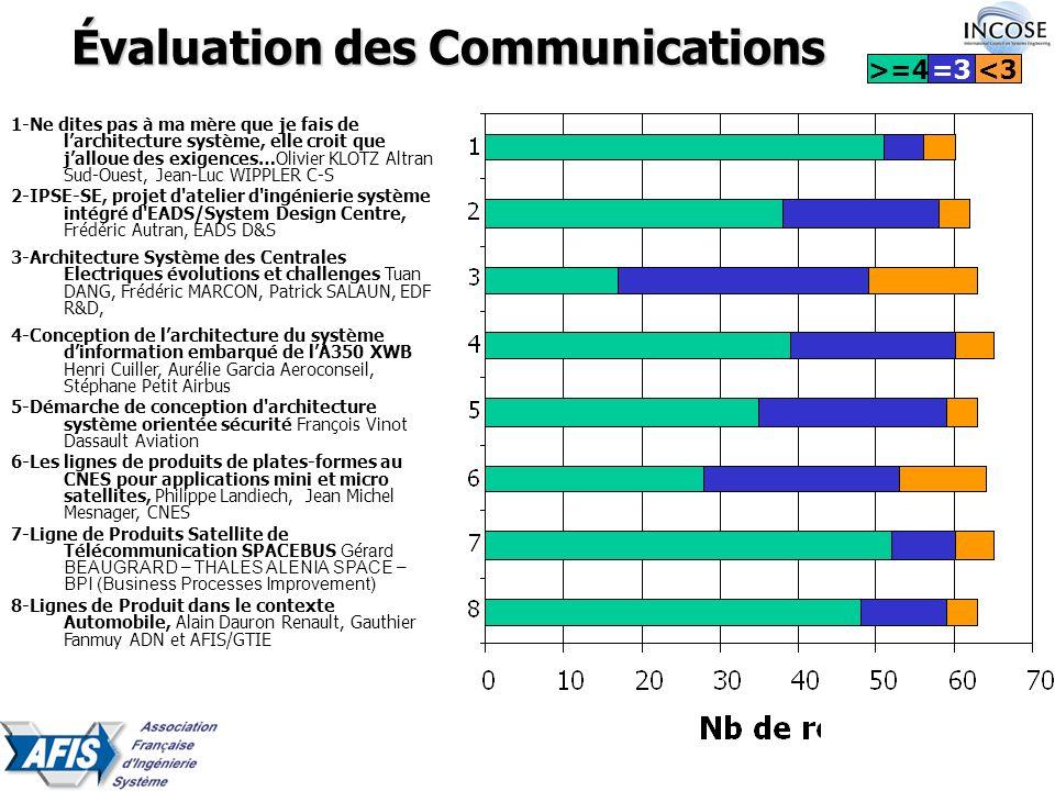 Évaluation des Communications 1-Ne dites pas à ma mère que je fais de larchitecture système, elle croit que jalloue des exigences…Olivier KLOTZ Altran