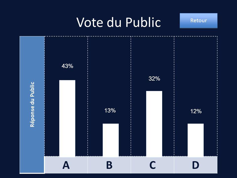 Vote du Public Réponse du Public ABCD 43% 32% 13% 12% Retour