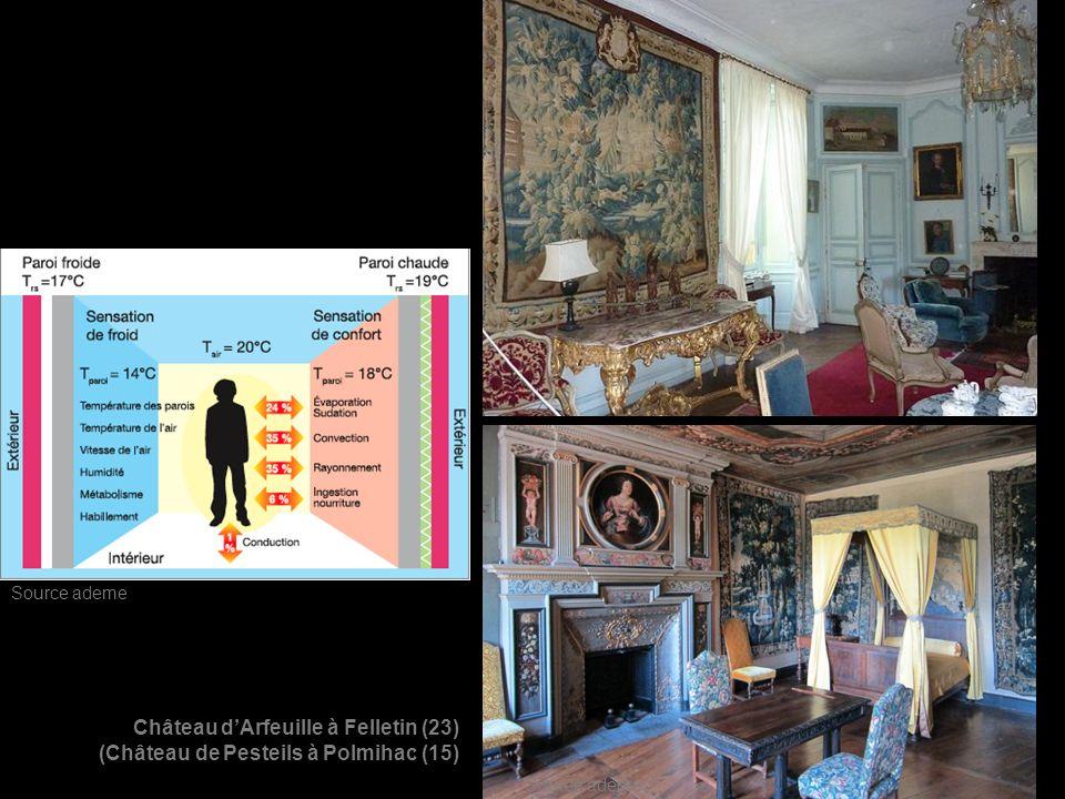 Château dArfeuille à Felletin (23) (Château de Pesteils à Polmihac (15) Source ademe