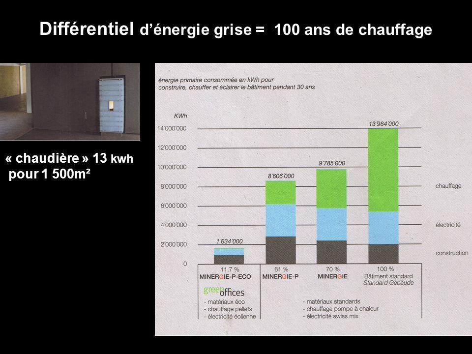 « chaudière » 13 kwh pour 1 500m² Différentiel dénergie grise = 100 ans de chauffage