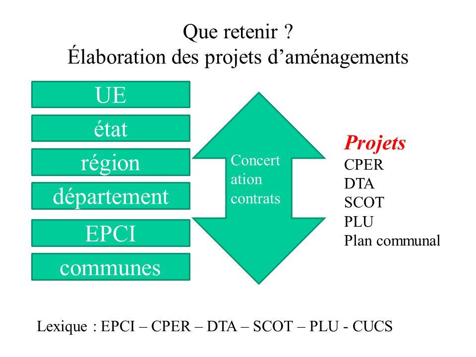 Que retenir ? Élaboration des projets daménagements état région département EPCI communes Concert ation contrats Projets CPER DTA SCOT PLU Plan commun