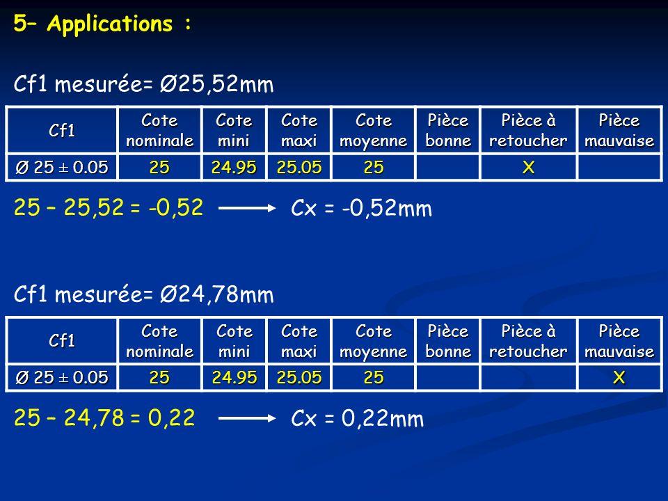 5– Applications : Cf1CotenominaleCoteminiCotemaxi Cotemoyenne Piècebonne Pièce à retoucherPiècemauvaise Ø 25 ± 0.05 2524.9525.05 25X Cf1 mesurée= Ø25,