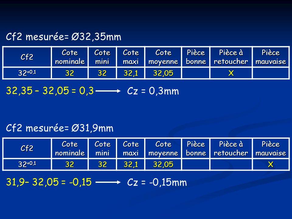 Cf2CotenominaleCoteminiCotemaxi Cotemoyenne Piècebonne Pièce à retoucherPiècemauvaise 32 +0,1 323232,1 32,05X Cf2 mesurée= Ø32,35mm 32,35 – 32,05 = 0,