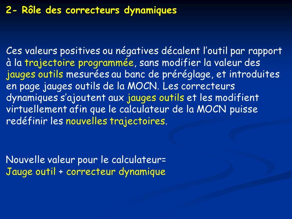 2- Rôle des correcteurs dynamiques Ces valeurs positives ou négatives décalent loutil par rapport à la trajectoire programmée, sans modifier la valeur