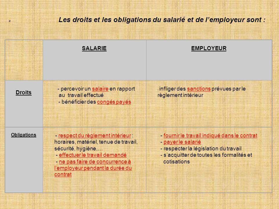 Les droits et les obligations du salarié et de lemployeur sont : SALARIE EMPLOYEUR Droits - percevoir un salaire en rapport au travail effectué - bénéficier des congés payés - infliger des sanctions prévues par le règlement intérieur Obligations - respect du règlement intérieur : horaires, matériel, tenue de travail, sécurité, hygiène,… - effectuer le travail demandé - ne pas faire de concurrence à lemployeur pendant la durée du contrat - fournir le travail indiqué dans le contrat - payer le salarié - respecter la législation du travail - sacquitter de toutes les formalités et cotisations