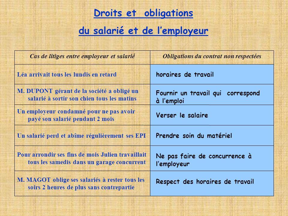 Droits et obligations du salarié et de lemployeur M.