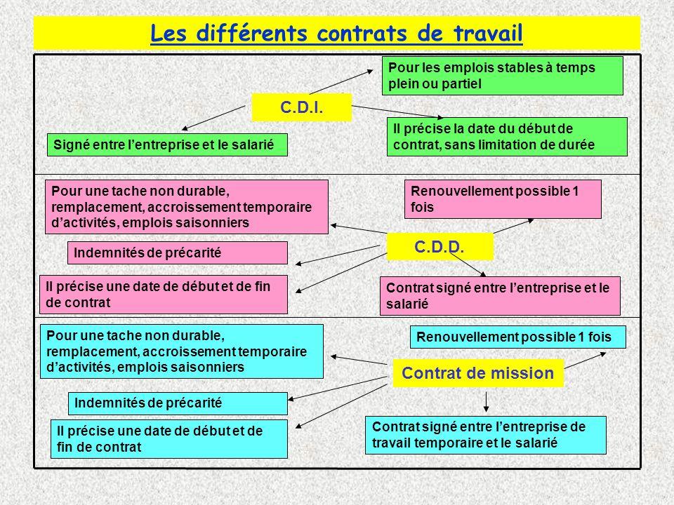Les différents contrats de travail C.D.I.