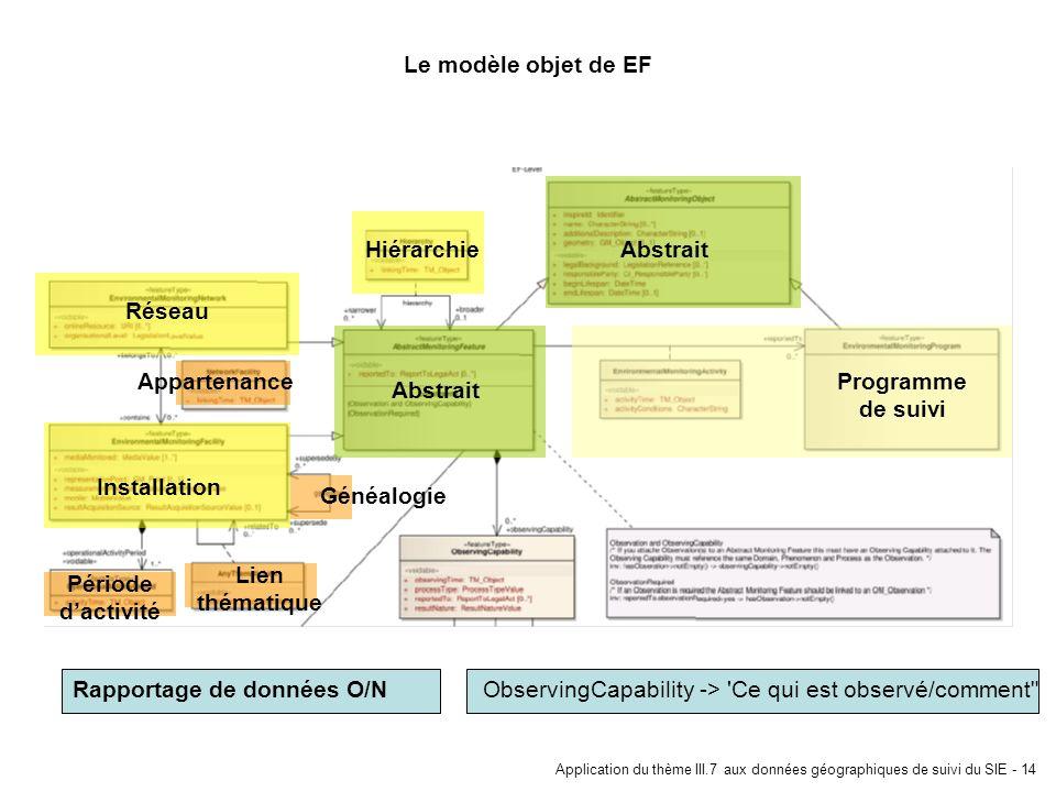 Application du thème III.7 aux données géographiques de suivi du SIE - 14 Le modèle objet de EF Rapportage de données O/N Réseau Installation Hiérarch