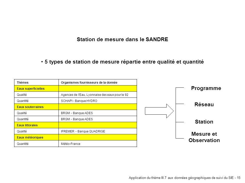ThèmesOrganismes fournisseurs de la donnée Eaux superficielles QualitéAgences de l'Eau, Lyonnaise des eaux pour le 92 QuantitéSCHAPI - Banque HYDRO Ea