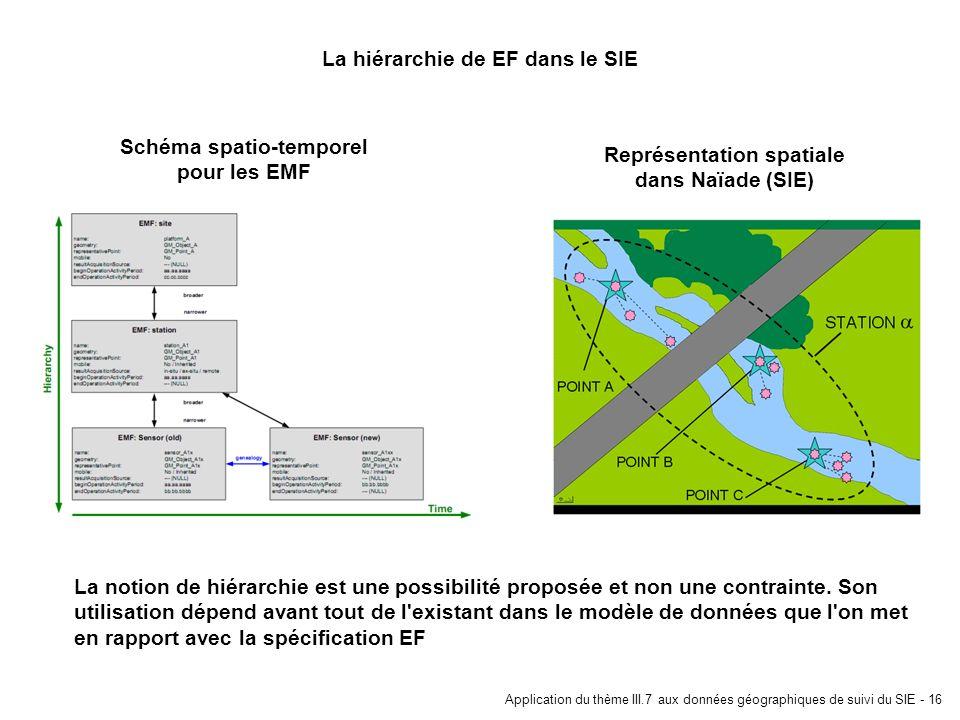 Application du thème III.7 aux données géographiques de suivi du SIE - 16 La hiérarchie de EF dans le SIE Schéma spatio-temporel pour les EMF Représen