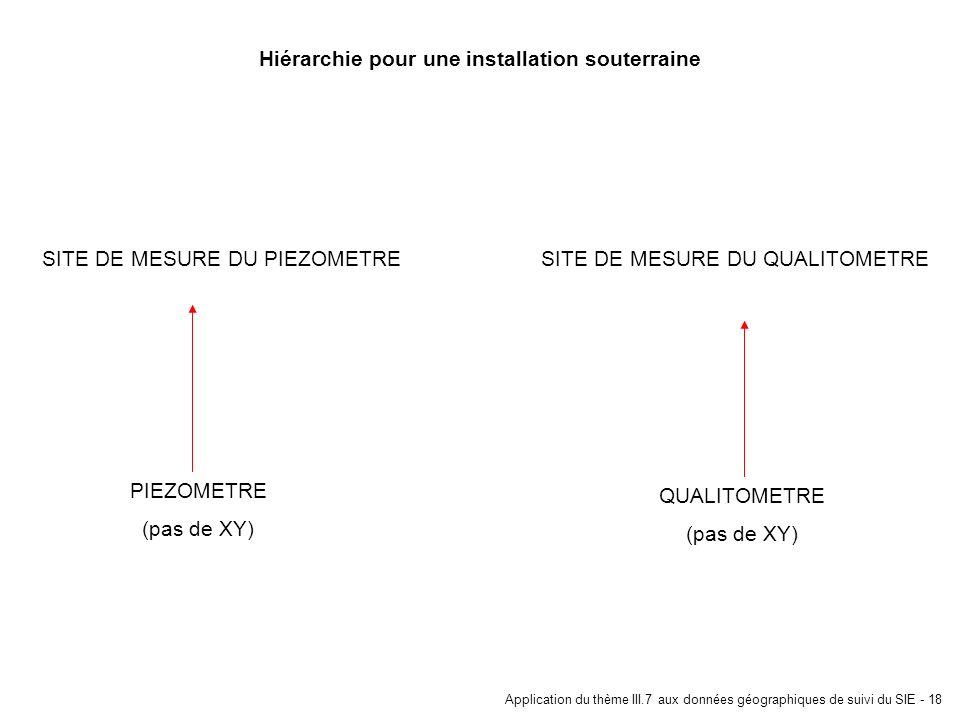 Application du thème III.7 aux données géographiques de suivi du SIE - 18 Hiérarchie pour une installation souterraine SITE DE MESURE DU QUALITOMETRE