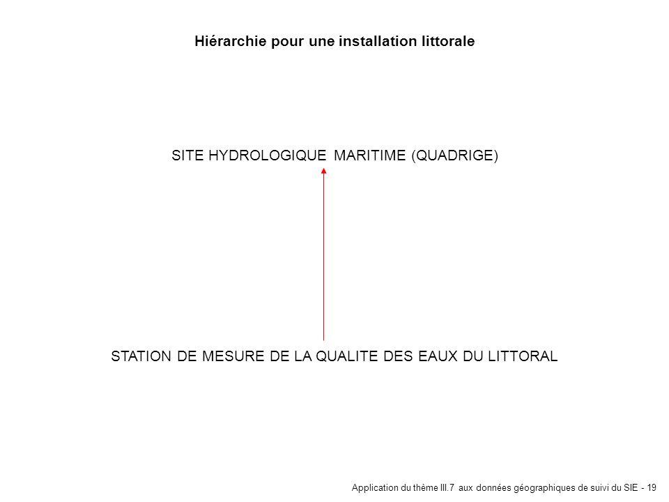 Application du thème III.7 aux données géographiques de suivi du SIE - 19 Hiérarchie pour une installation littorale STATION DE MESURE DE LA QUALITE D