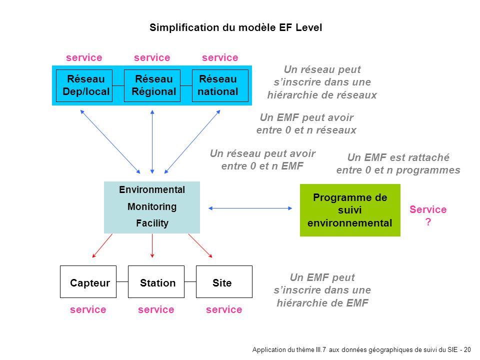 Application du thème III.7 aux données géographiques de suivi du SIE - 20 Réseau national Réseau Régional Réseau Dep/local Environmental Monitoring Fa