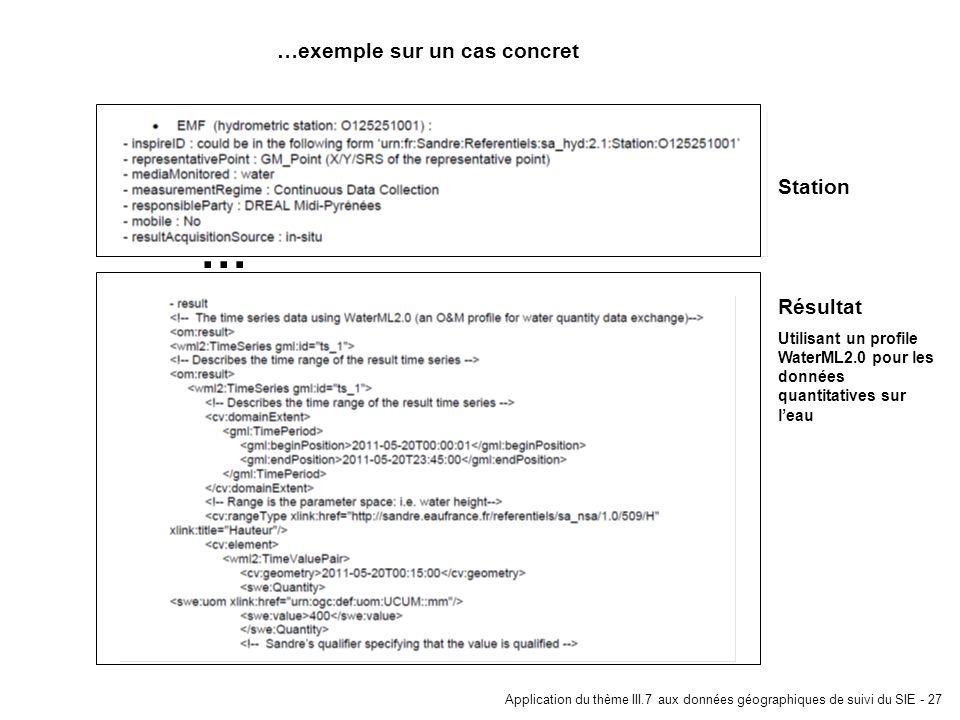 Application du thème III.7 aux données géographiques de suivi du SIE - 27 … …exemple sur un cas concret Station Résultat Utilisant un profile WaterML2