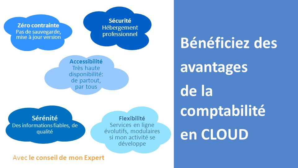 Bénéficiez des avantages de la comptabilité en CLOUD Zéro contrainte Pas de sauvegarde, mise à jour version Sécurité Hébergement professionnel Accessi