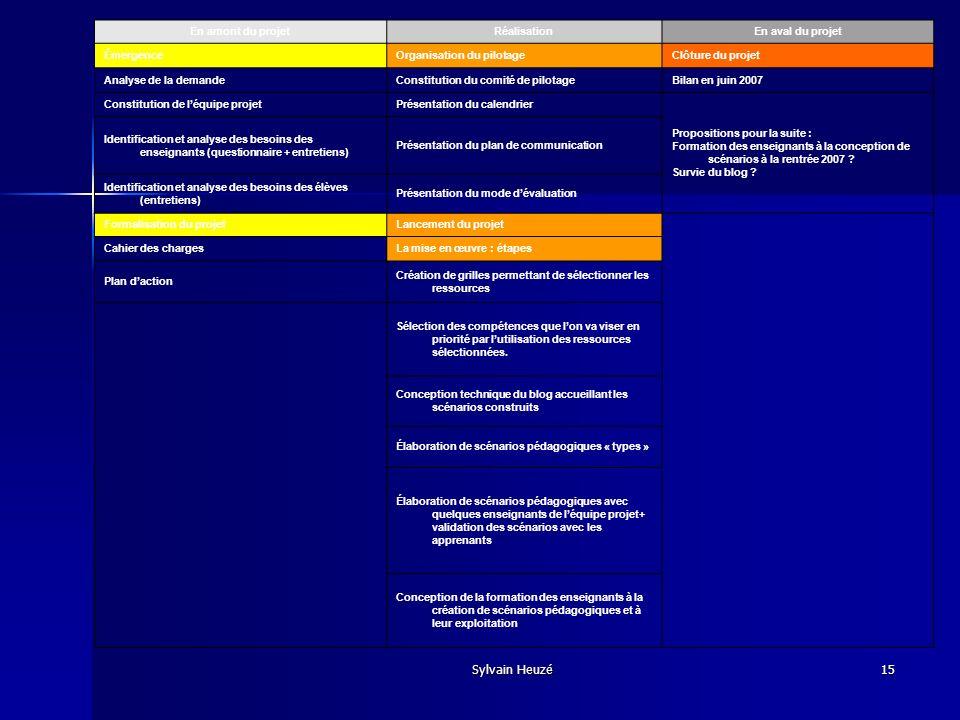 Sylvain Heuzé15 En amont du projetRéalisationEn aval du projet ÉmergenceOrganisation du pilotageClôture du projet Analyse de la demandeConstitution du