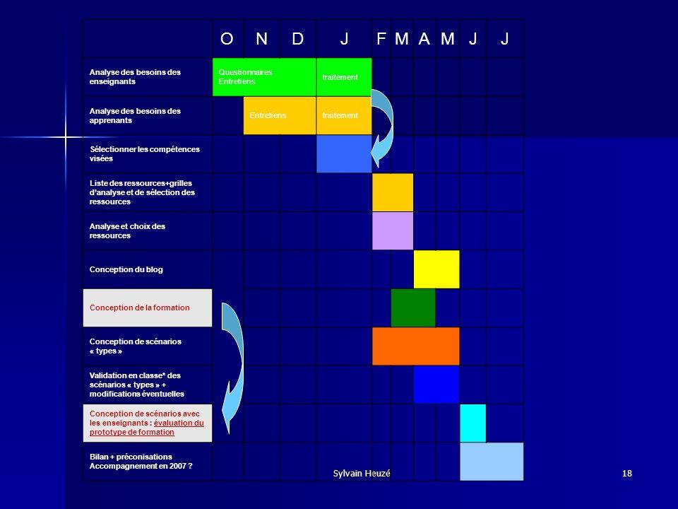 Sylvain Heuzé18 ONDJFMAMJJ Analyse des besoins des enseignants Questionnaires Entretiens traitement Analyse des besoins des apprenants Entretienstrait