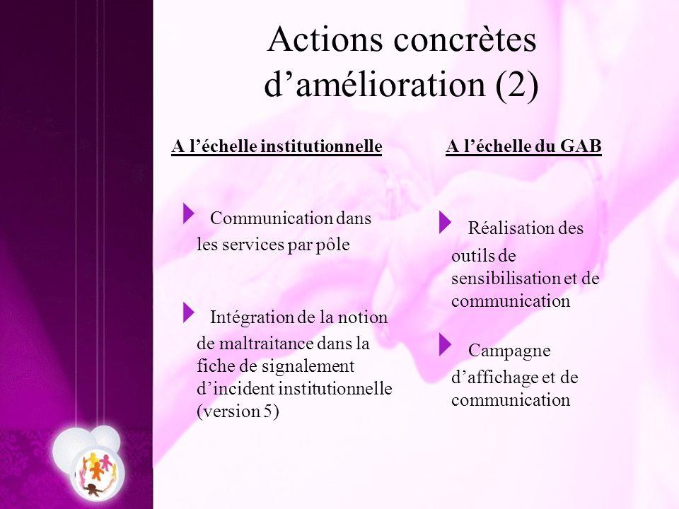 Actions concrètes damélioration (2) A léchelle institutionnelle Communication dans les services par pôle Intégration de la notion de maltraitance dans