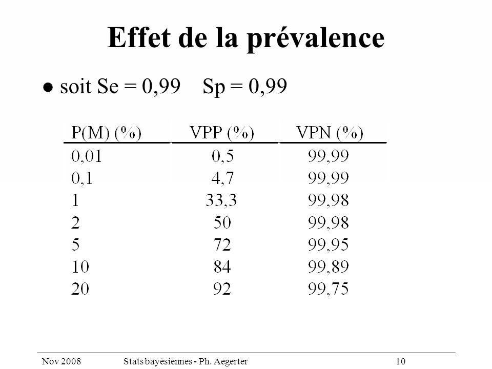Nov 2008Stats bayésiennes - Ph. Aegerter 10 Effet de la prévalence soit Se = 0,99 Sp = 0,99