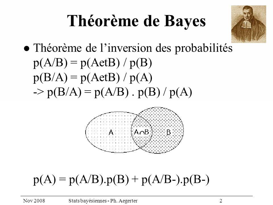 Nov 2008Stats bayésiennes - Ph. Aegerter 2 Théorème de Bayes Théorème de linversion des probabilités p(A/B) = p(AetB) / p(B) p(B/A) = p(AetB) / p(A) -