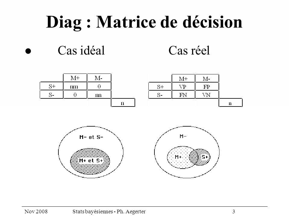 Nov 2008Stats bayésiennes - Ph. Aegerter 3 Diag : Matrice de décision Cas idéalCas réel
