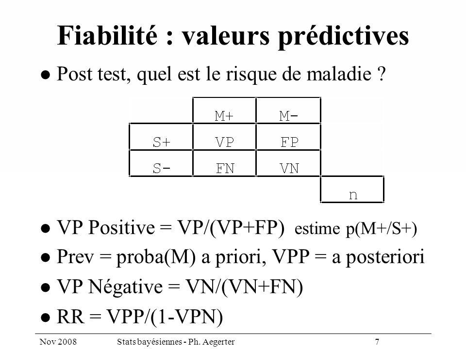 Nov 2008Stats bayésiennes - Ph. Aegerter 7 Fiabilité : valeurs prédictives Post test, quel est le risque de maladie ? VP Positive = VP/(VP+FP) estime