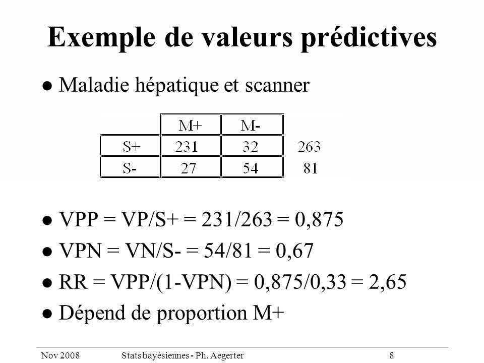 Nov 2008Stats bayésiennes - Ph. Aegerter 8 Exemple de valeurs prédictives Maladie hépatique et scanner VPP = VP/S+ = 231/263 = 0,875 VPN = VN/S- = 54/