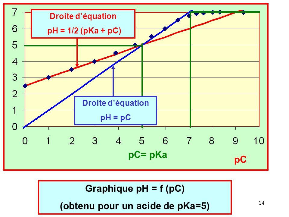Cours de T.Briere- Acides et Bases - Chap 2 13 C 0 + Ke / h + Ke/Ka = h + h 2 /Ka C 0 Ka h + Ke Ka + Ke h = Ka h 2 + h 3 (multiplication par Ka h) h 3