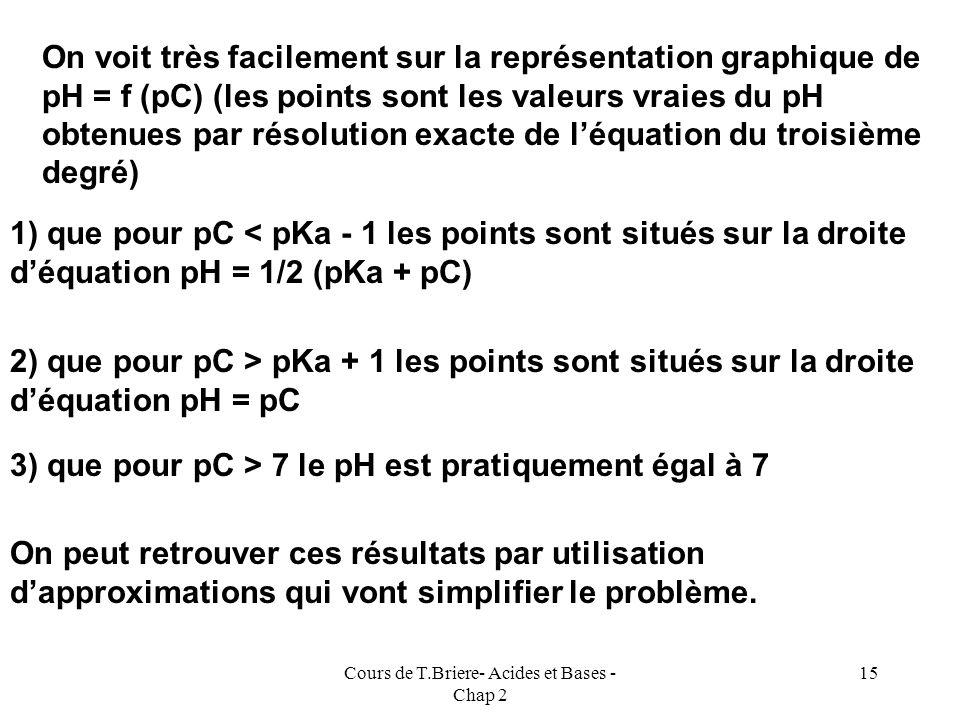 Cours de T.Briere- Acides et Bases - Chap 2 14 Droite déquation pH = 1/2 (pKa + pC) pC pC= pKa Droite déquation pH = pC Graphique pH = f (pC) (obtenu