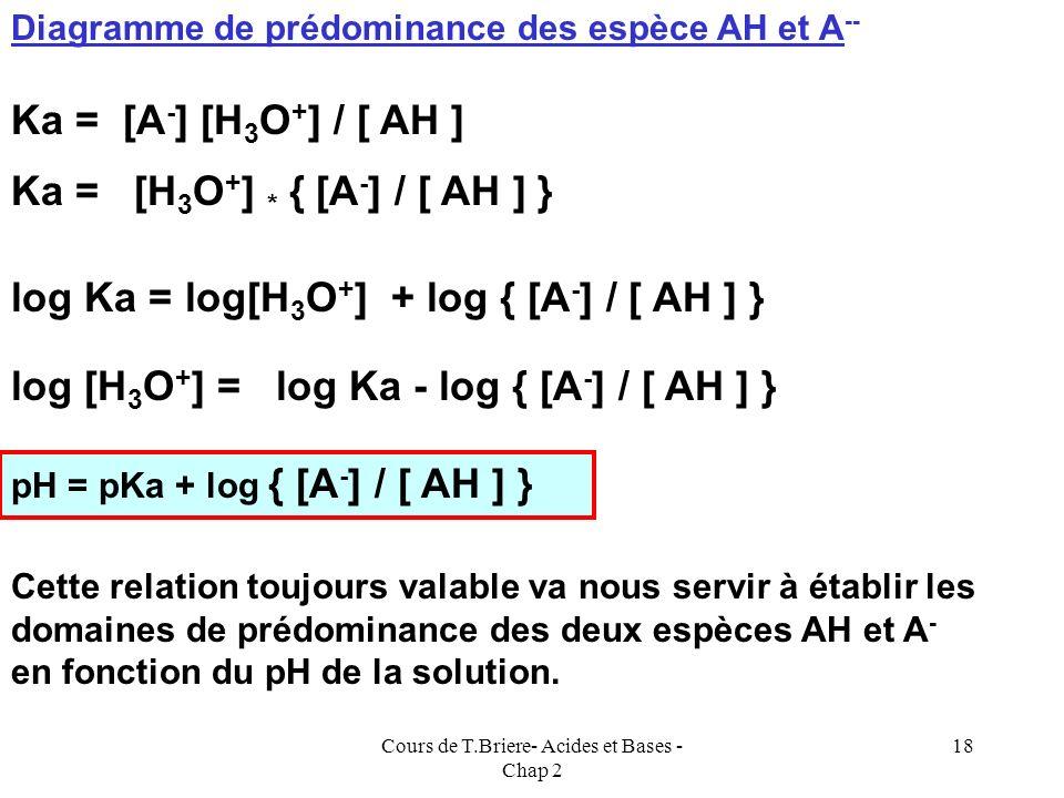 Cours de T.Briere- Acides et Bases - Chap 2 17 Simplification de léquation de conservation de la matière C.M : [AH] + [A - ] = C 0 On peut simplifier