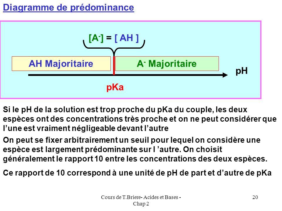 Cours de T.Briere- Acides et Bases - Chap 2 19 pH = pKa + log { [A - ] / [ AH ] } log { [A - ] / [ AH ] } = pH - pKa Si pH < pKa log { [A - ] / [ AH ]