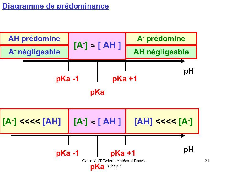 Cours de T.Briere- Acides et Bases - Chap 2 20 pKa pH AH MajoritaireA - Majoritaire [A - ] = [ AH ] Diagramme de prédominance On peut se fixer arbitra
