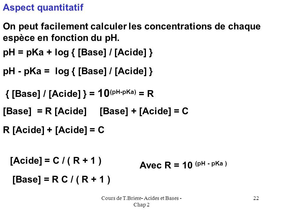 Cours de T.Briere- Acides et Bases - Chap 2 21 pKa pH A - négligeableAH négligeable pKa -1pKa +1 AH prédomineA - prédomine [A - ] [ AH ] pKa pH pKa -1