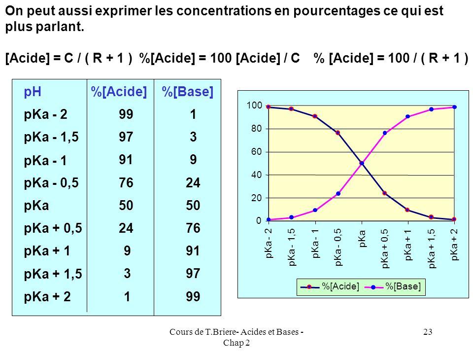Cours de T.Briere- Acides et Bases - Chap 2 22 Aspect quantitatif On peut facilement calculer les concentrations de chaque espèce en fonction du pH. p
