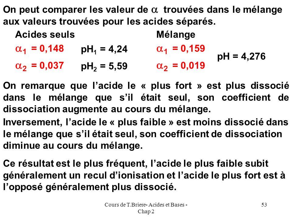 Cours de T.Briere- Acides et Bases - Chap 2 52 On supposera donc que lacide « le plus fort » HX fixe le pH de la solution et donc que pH = 4,24. La ré