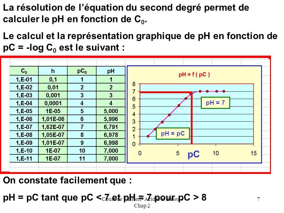 Cours de T.Briere- Acides et Bases - Chap 2 6 E.N : C 0 + Ke / [H 3 O + ] = [H 3 O + ] C 0 + (Ke / h) = h C 0 h + Ke = h 2 h 2 - C 0 h - Ke = 0 = C 0