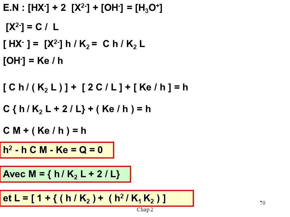 Cours de T.Briere- Acides et Bases - Chap 2 69 Résolution exacte du problème K 2 = [X 2- ] h / [ HX - ][ HX - ] = [X 2- ] h / K 2 K 1 = [HX - ] h / [